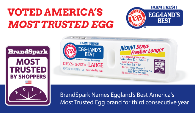 Consumers Select Eggland's Best as Most Trusted Egg for Third Consecutive Year
